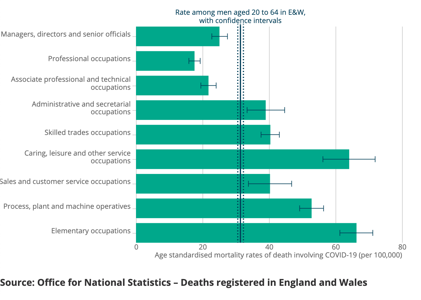 Covid deaths in UK graph
